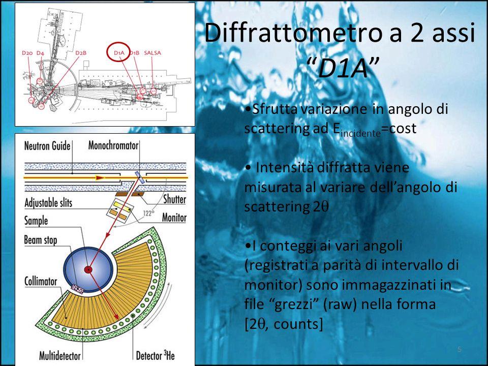 Diffrattometro a 2 assi D1A Sfrutta variazione in angolo di scattering ad E incidente =cost Intensità diffratta viene misurata al variare dellangolo di scattering 2 I conteggi ai vari angoli (registrati a parità di intervallo di monitor) sono immagazzinati in file grezzi (raw) nella forma [2, counts] 5