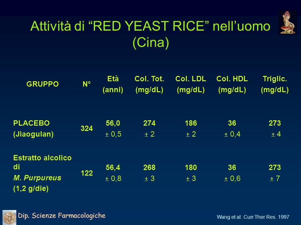 Efficacia di RED YEST RICE (RYR) nelluomo (Cina) Dip.