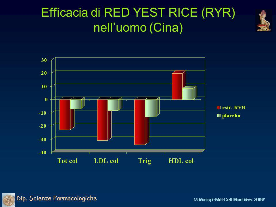 Efficacia di RED YEST RICE (RYR) nelluomo (Cina) Dip. Scienze Farmacologiche Man et al. Mol Cell Biochem. 2002Wang et al. Curr Ther Res. 1997