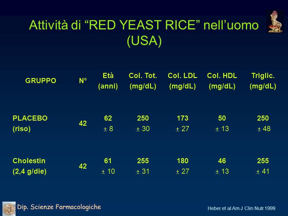 Efficacia di RED YEST RICE (RYR) nelluomo (USA) Dip.