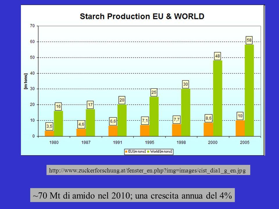 http://www.zuckerforschung.at/fenster_en.php?img=images/cist_dia1_g_en.jpg ~70 Mt di amido nel 2010; una crescita annua del 4%