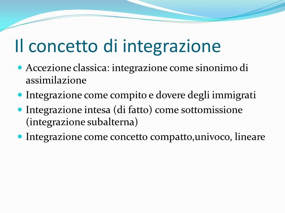 Il concetto di integrazione Accezione classica: integrazione come sinonimo di assimilazione Integrazione come compito e dovere degli immigrati Integra