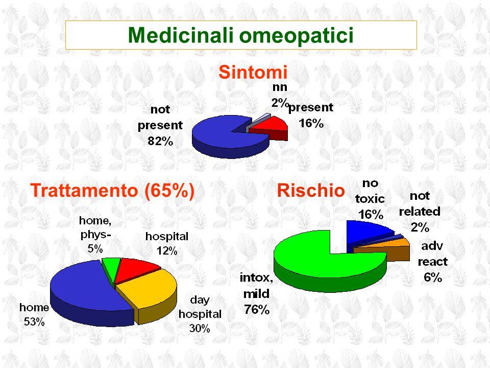 Medicinali omeopatici Trattamento (65%) Sintomi Rischio
