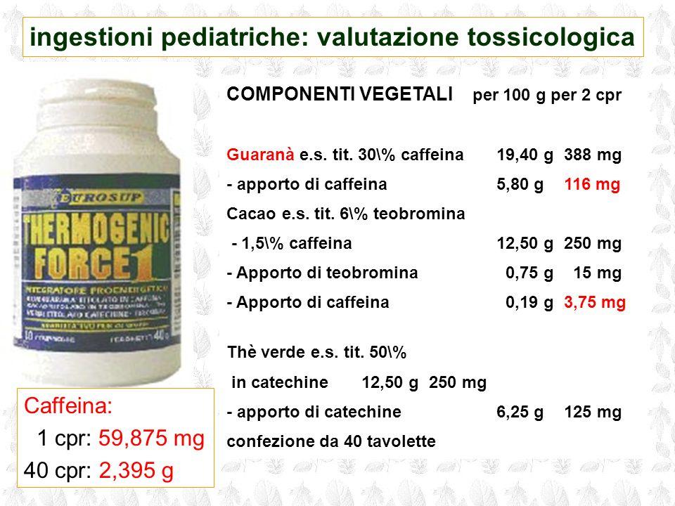 COMPONENTI VEGETALI per 100 g per 2 cpr Guaranà e.s. tit. 30\% caffeina19,40 g 388 mg - apporto di caffeina5,80 g 116 mg Cacao e.s. tit. 6\% teobromin