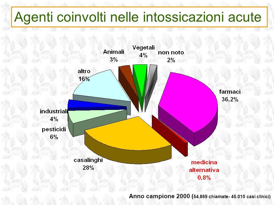 Anno campione 2000 ( 54.869 chiamate- 45.010 casi clinici) Agenti coinvolti nelle intossicazioni acute