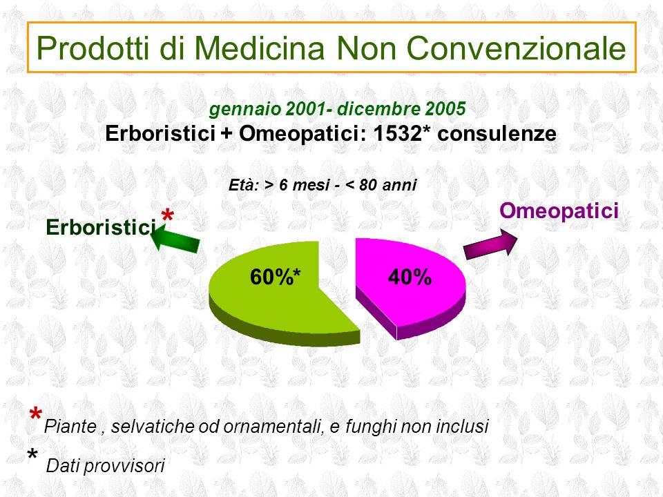 Prodotti di Medicina Non Convenzionale Erboristici * Omeopatici * Piante, selvatiche od ornamentali, e funghi non inclusi 60%*40% gennaio 2001- dicemb