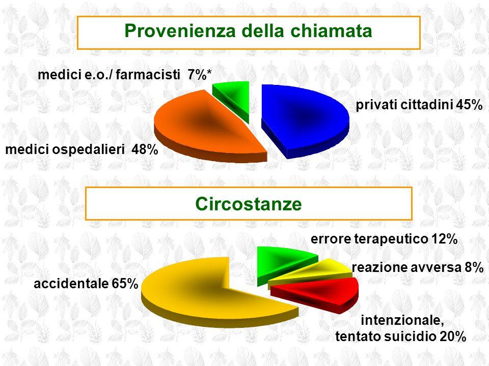 Circostanze Provenienza della chiamata medici e.o./ farmacisti 7%* privati cittadini 45% medici ospedalieri 48% reazione avversa 8% intenzionale, tent