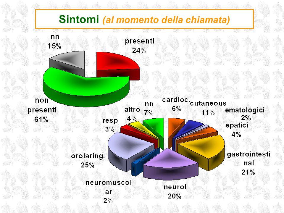 Sintomi (al momento della chiamata) ematologici 2%