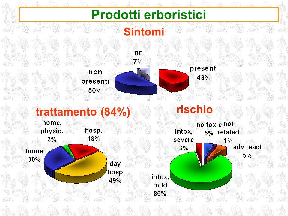 Prodotti erboristici trattamento (84%) Sintomi rischio