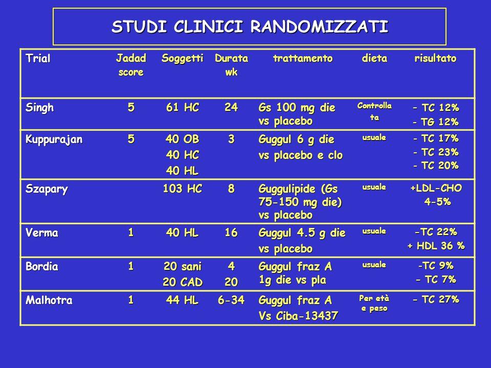 STUDI CLINICI RANDOMIZZATI TrialJadadscoreSoggettiDuratawktrattamentodietarisultato Singh5 61 HC 24 Gs 100 mg die vs placebo Controllata - TC 12% - TG