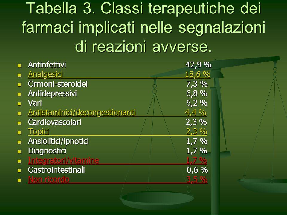 Tabella 3. Classi terapeutiche dei farmaci implicati nelle segnalazioni di reazioni avverse. Antinfettivi 42,9 % Antinfettivi 42,9 % Analgesici 18,6 %
