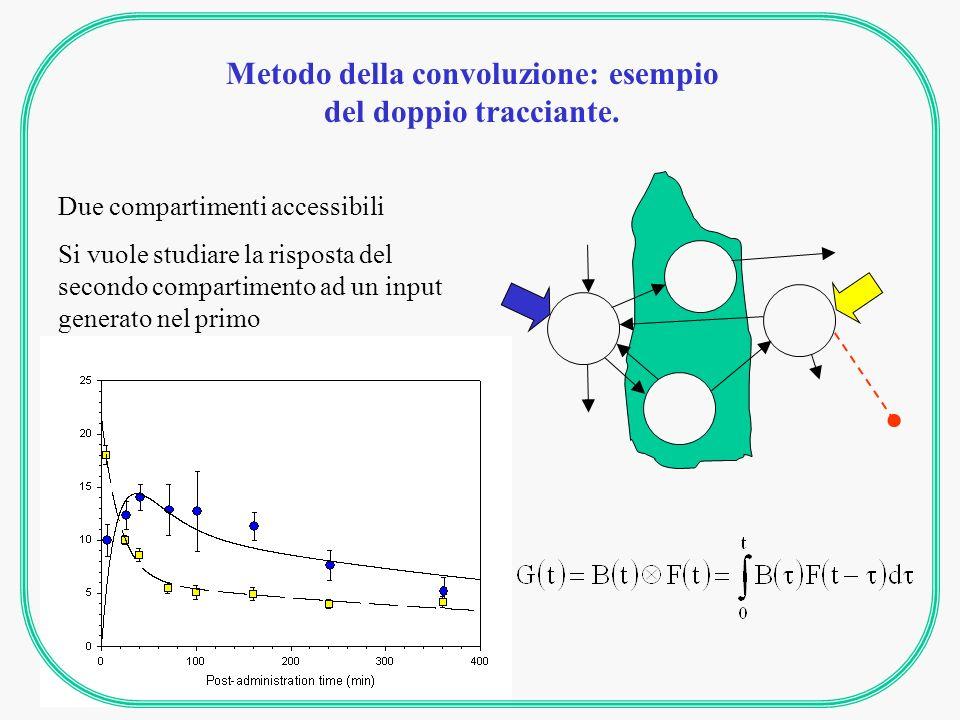 Metodo della convoluzione: esempio del doppio tracciante. Due compartimenti accessibili Si vuole studiare la risposta del secondo compartimento ad un