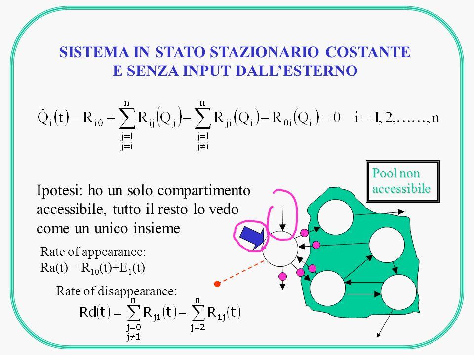 SISTEMA IN STATO STAZIONARIO COSTANTE E SENZA INPUT DALLESTERNO Ra=Rd Se si vuole conoscere Ra, bisogna trovare il collegamento tra Ra e la variabile accessibile alla misura (es.