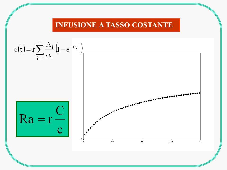 INFUSIONE A TASSO COSTANTE