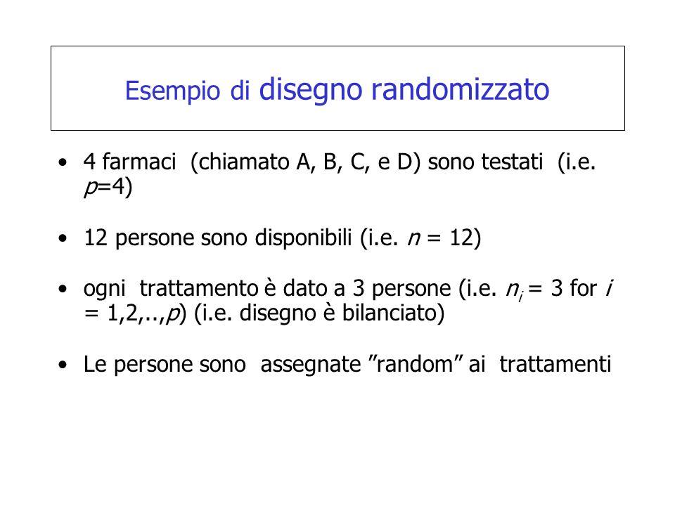 Esempio di disegno randomizzato 4 farmaci (chiamato A, B, C, e D) sono testati (i.e. p=4) 12 persone sono disponibili (i.e. n = 12) ogni trattamento è