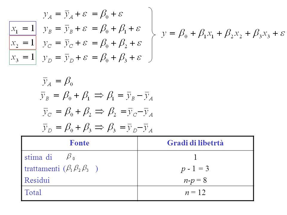 FonteGradi di libetrtà stima di trattamenti ( ) Residui 1 p - 1 = 3 n-p = 8 Totaln = 12