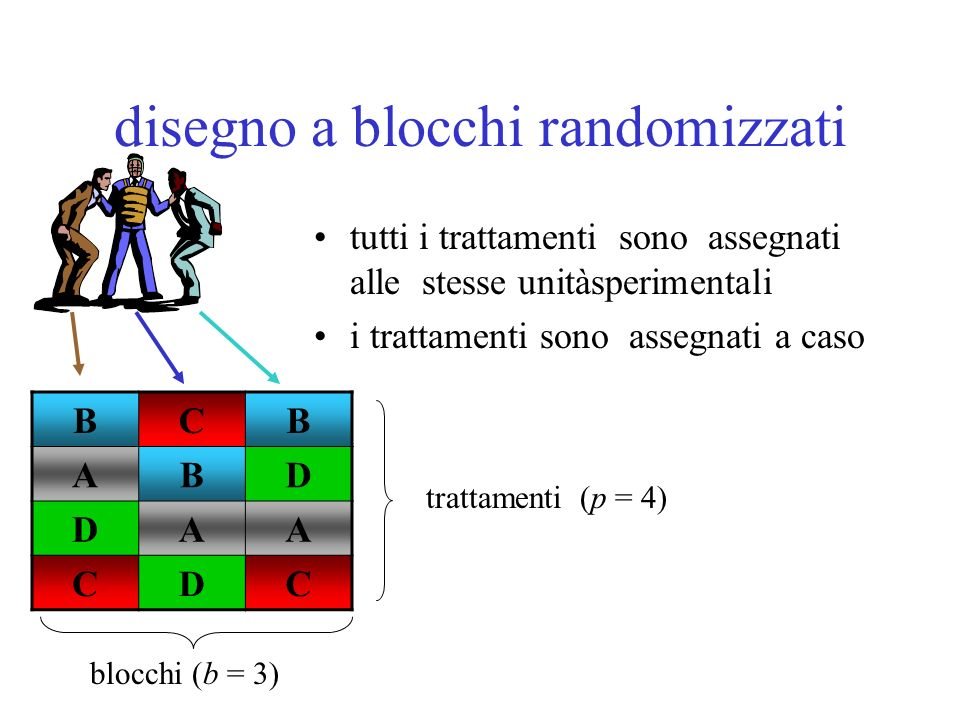 disegno a blocchi randomizzati tutti i trattamenti sono assegnati alle stesse unitàsperimentali i trattamenti sono assegnati a caso BCB ABD DAA CDC bl