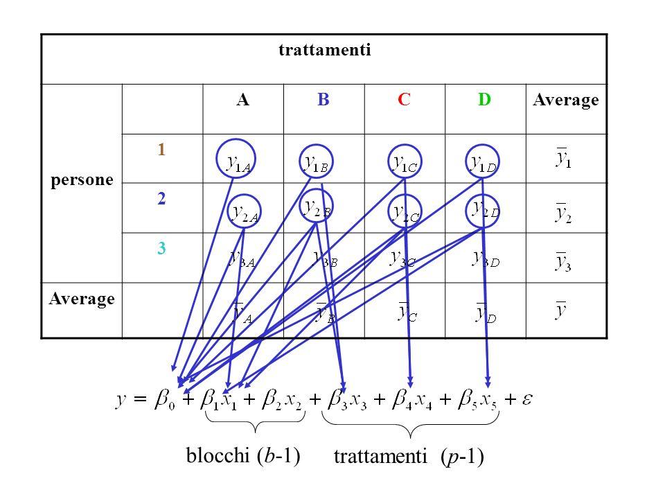 trattamenti persone ABCDAverage 1 2 3 blocchi (b-1) trattamenti (p-1)