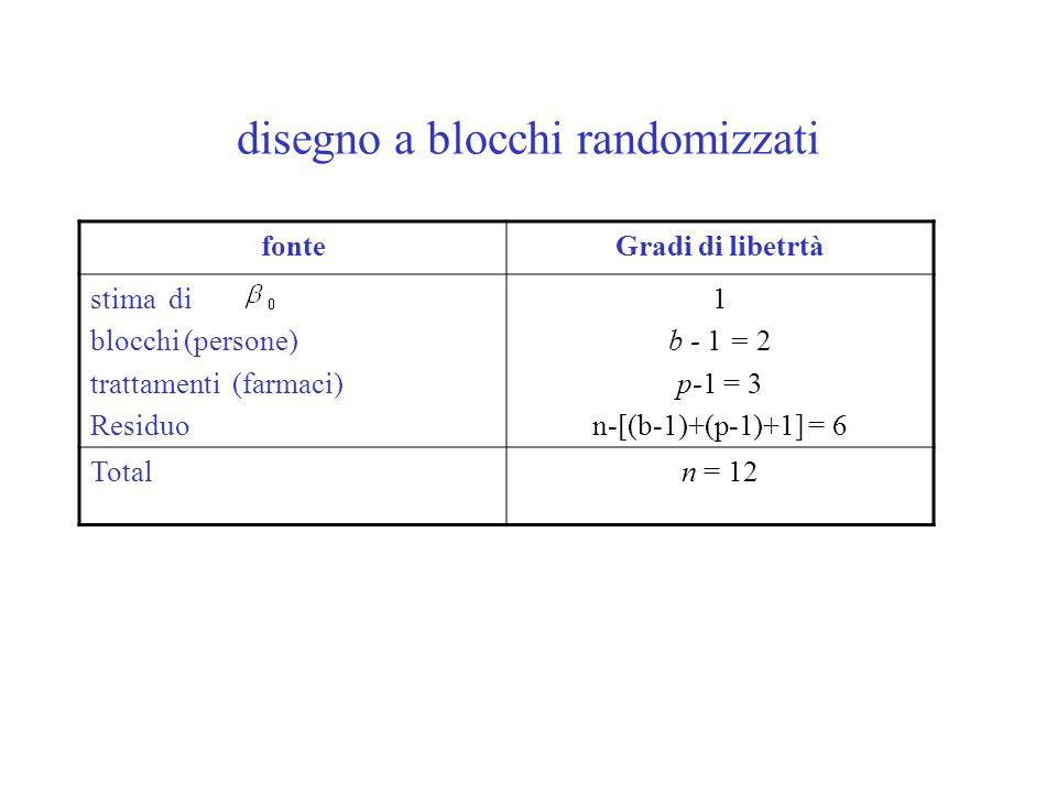 fonteGradi di libetrtà stima di blocchi (persone) trattamenti (farmaci) Residuo 1 b - 1 = 2 p-1 = 3 n-[(b-1)+(p-1)+1] = 6 Totaln = 12 disegno a blocch
