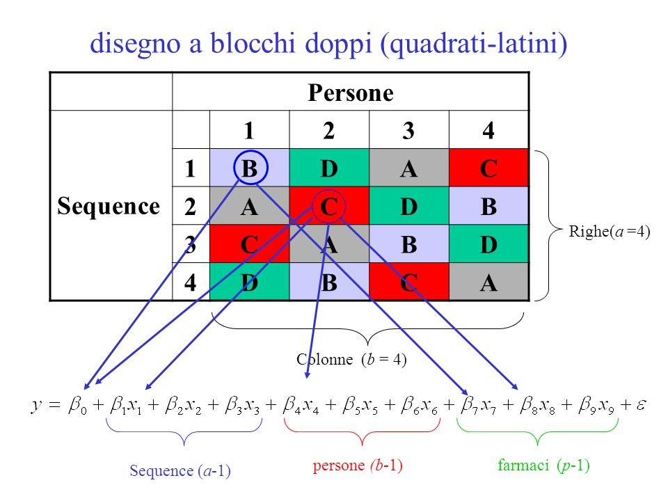 disegno a blocchi doppi (quadrati-latini) Persone Sequence 1234 1BDAC 2ACDB 3CABD 4DBCA Righe(a =4) Colonne (b = 4) Sequence (a-1) persone (b-1) farma