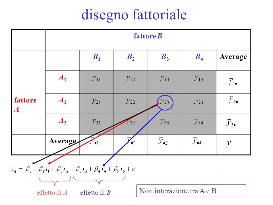 disegno fattoriale fattore B fattore A B1B1 B2B2 B3B3 B4B4 Average A1A1 y 11 y 12 y 13 y 14 A2A2 y 21 y 22 y 23 y 24 A3A3 y 31 y 32 y 33 y 34 Average