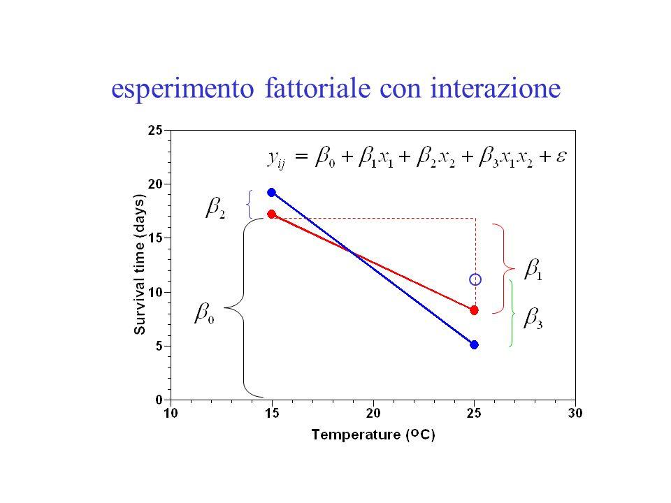 esperimento fattoriale con interazione