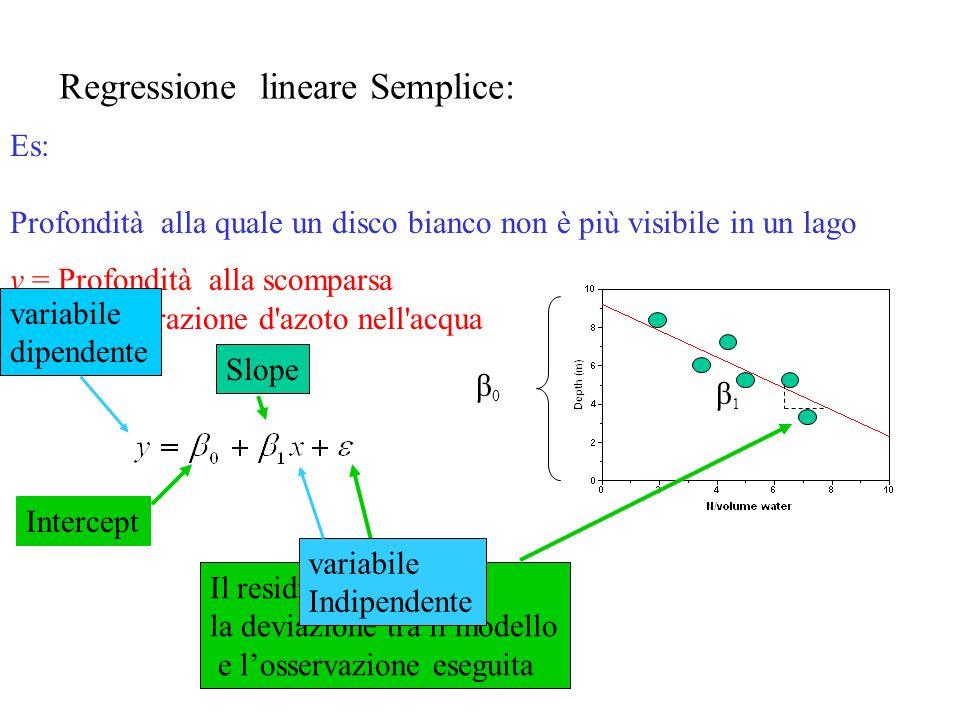 Regressione lineare Semplice: Es: Profondità alla quale un disco bianco non è più visibile in un lago y = Profondità alla scomparsa x = concentrazione