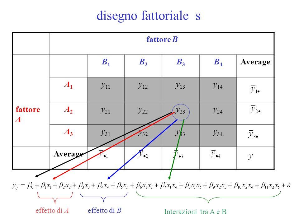 disegno fattoriale s fattore B fattore A B1B1 B2B2 B3B3 B4B4 Average A1A1 y 11 y 12 y 13 y 14 A2A2 y 21 y 22 y 23 y 24 A3A3 y 31 y 32 y 33 y 34 Averag