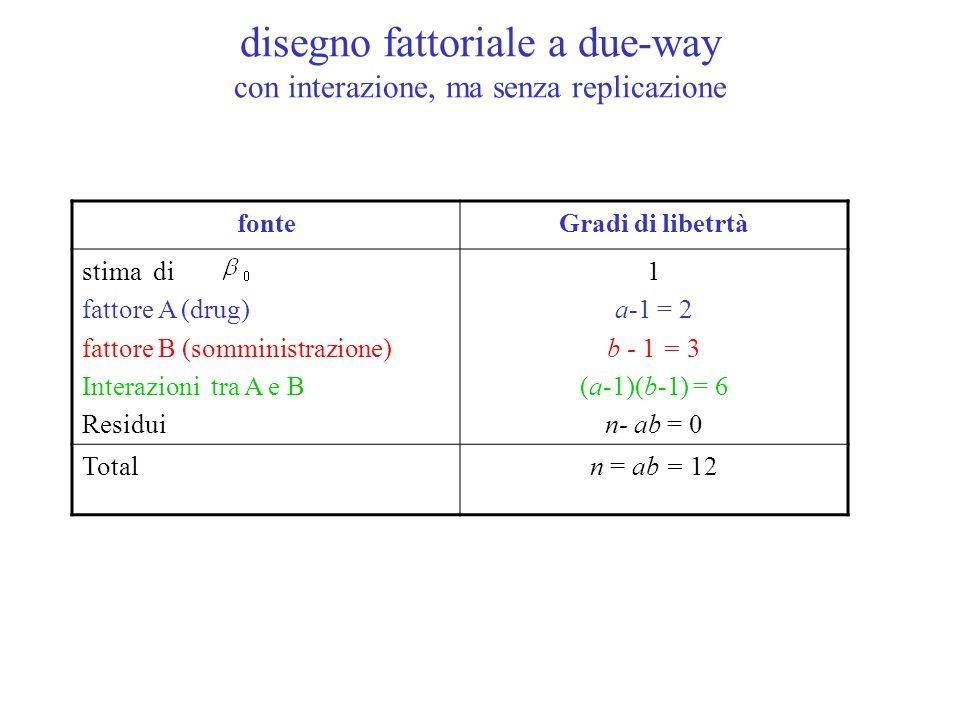 fonteGradi di libetrtà stima di fattore A (drug) fattore B (somministrazione) Interazioni tra A e B Residui 1 a-1 = 2 b - 1 = 3 (a-1)(b-1) = 6 n- ab =