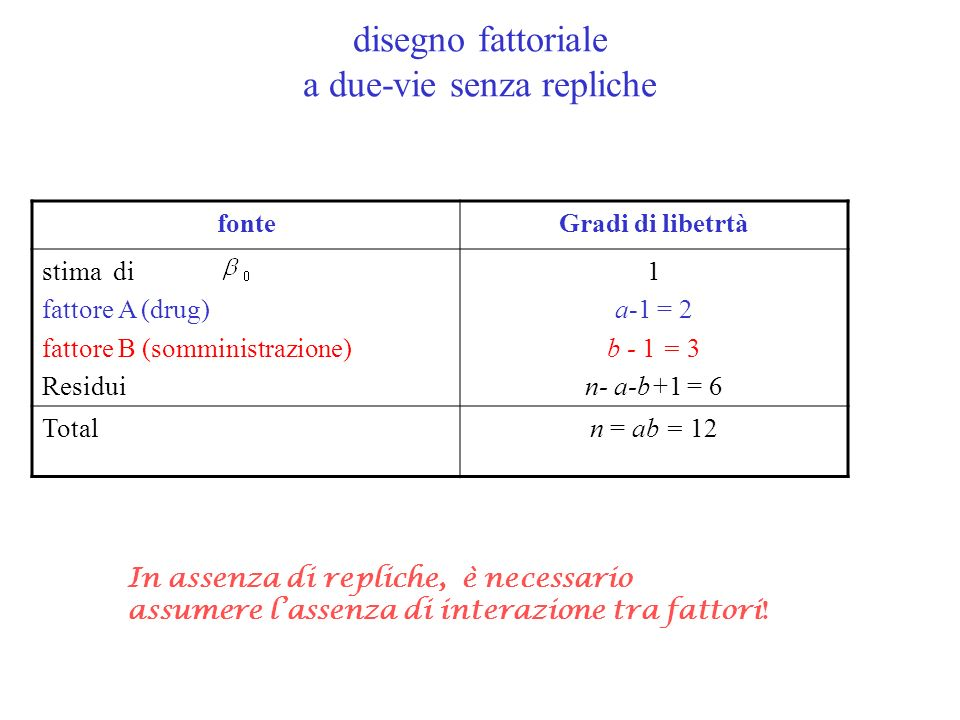 fonteGradi di libetrtà stima di fattore A (drug) fattore B (somministrazione) Residui 1 a-1 = 2 b - 1 = 3 n- a-b+1 = 6 Totaln = ab = 12 disegno fattor