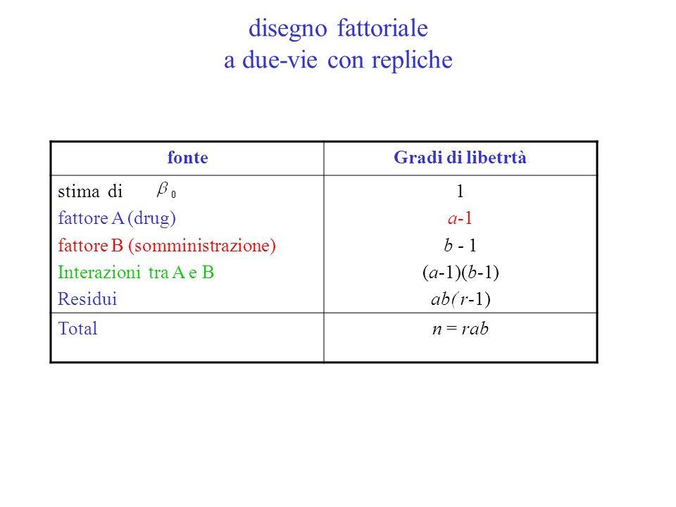fonteGradi di libetrtà stima di fattore A (drug) fattore B (somministrazione) Interazioni tra A e B Residui 1 a-1 b - 1 (a-1)(b-1) ab( r-1) Totaln = r