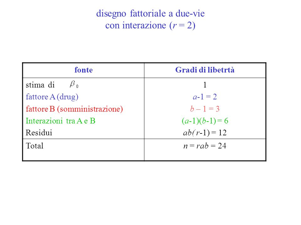 fonteGradi di libetrtà stima di fattore A (drug) fattore B (somministrazione) Interazioni tra A e B Residui 1 a-1 = 2 b – 1 = 3 (a-1)(b-1) = 6 ab( r-1