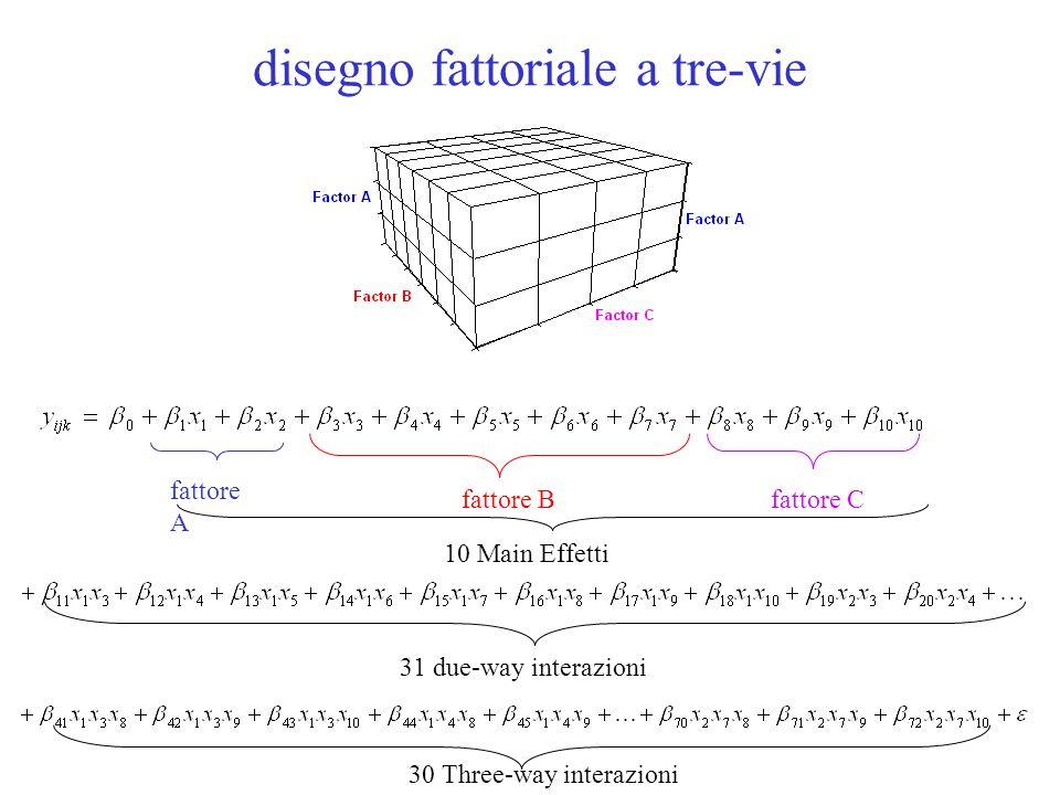 fattore Bfattore C disegno fattoriale a tre-vie fattore A 10 Main Effetti 31 due-way interazioni 30 Three-way interazioni