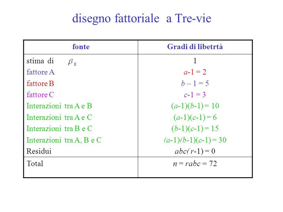 fonteGradi di libetrtà stima di fattore A fattore B fattore C Interazioni tra A e B Interazioni tra A e C Interazioni tra B e C Interazioni tra A, B e