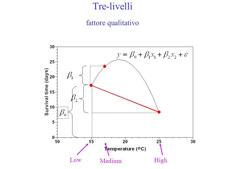 Tre-livelli fattore qualitativo Low Medium High