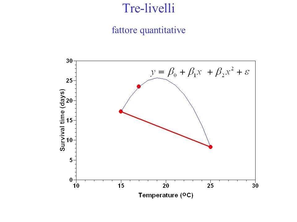 Tre-livelli fattore quantitative