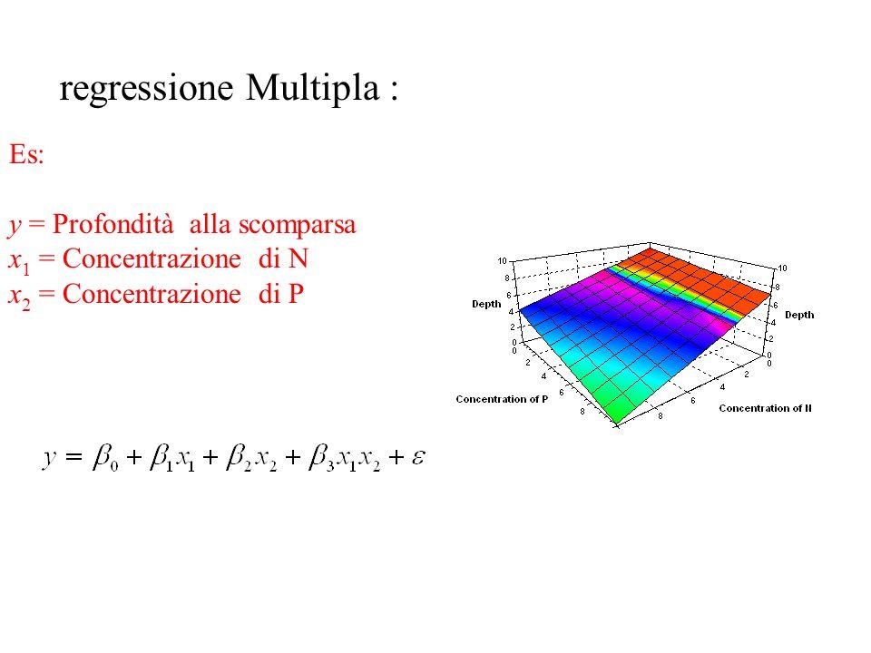 Es: y = Profondità alla scomparsa x 1 = disco Blue x 2 = disco verde x 1 = 0; x 2 = 0 x 1 = 1; x 2 = 0 x 1 = 0; x 2 = 1 analisi della varianza (ANOVA)
