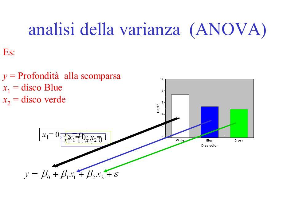 Analisi di covarianza (ANCOVA): Es: y = Profondità alla scomparsa x 1 = disco Blue x 2 = disco verde x 3 = Concentrazione di N