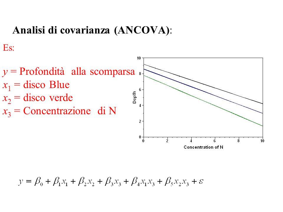Nested analisi della varianza (Annidata): Es: y = Profondità alla scomparsa α i = effetto del i-mo lago β (i)j = effetto del j-ma misurazione nel i-mo lago