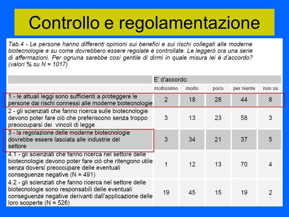 Controllo e regolamentazione
