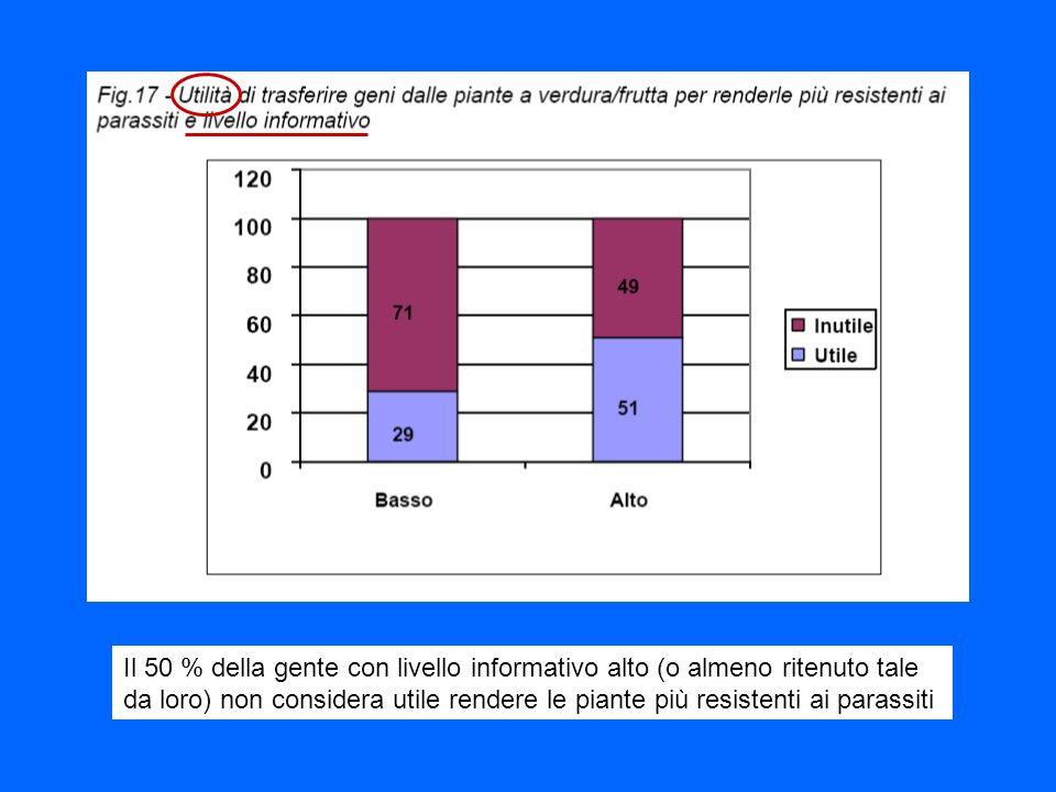Il 50 % della gente con livello informativo alto (o almeno ritenuto tale da loro) non considera utile rendere le piante più resistenti ai parassiti