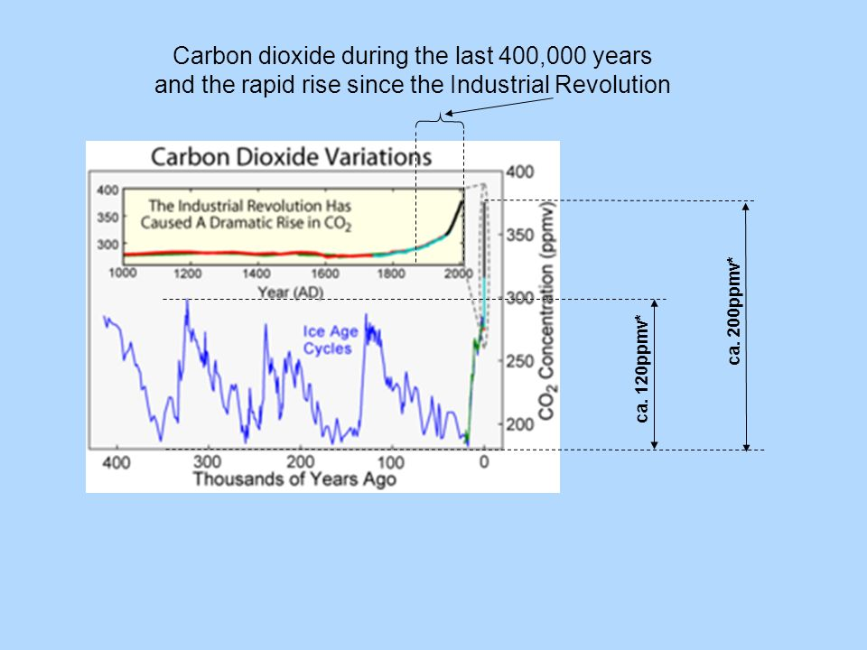 Carbon dioxide during the last 400,000 years and the rapid rise since the Industrial Revolution ca.