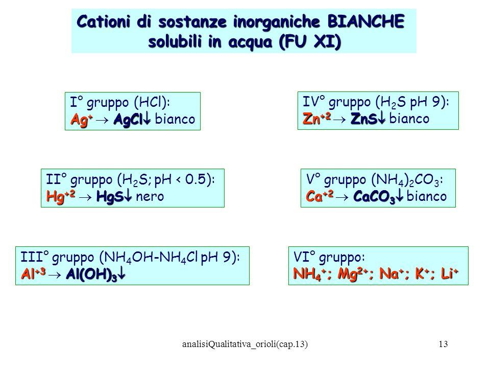 analisiQualitativa_orioli(cap.13)13 Cationi di sostanze inorganiche BIANCHE solubili in acqua (FU XI) I° gruppo (HCl): Ag + AgCl Ag + AgCl bianco II°