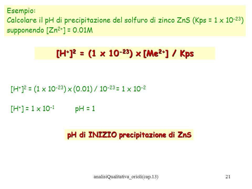 analisiQualitativa_orioli(cap.13)21 Esempio: Calcolare il pH di precipitazione del solfuro di zinco ZnS (Kps = 1 x 10 -23 ) supponendo [Zn 2+ ] = 0.01