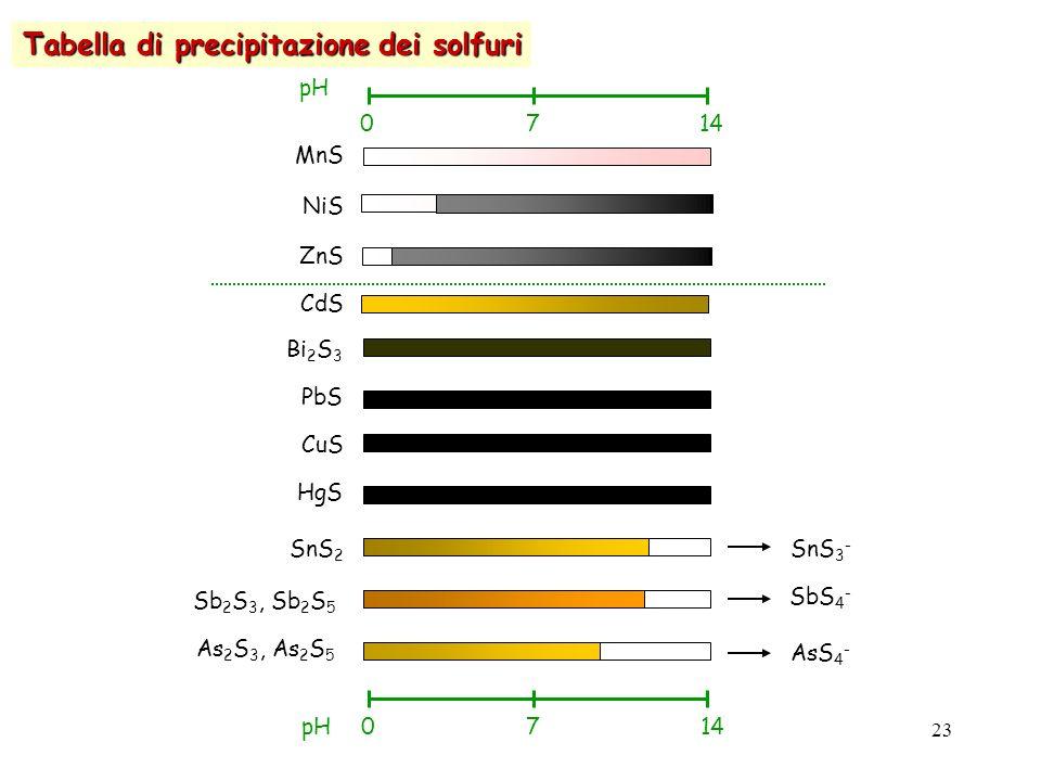 analisiQualitativa_orioli(cap.13)23 Tabella di precipitazione dei solfuri 0714 pH 0714pH MnS NiS ZnS CdS Bi 2 S 3 PbS CuS HgS SnS 2 Sb 2 S 3, Sb 2 S 5