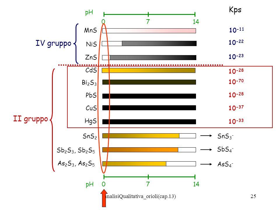 analisiQualitativa_orioli(cap.13)25 IV gruppo II gruppo 10 -11 10 -22 10 -23 10 -28 10 -70 10 -28 10 -37 10 -33 0714 pH 0714pH MnS NiS ZnS CdS Bi 2 S