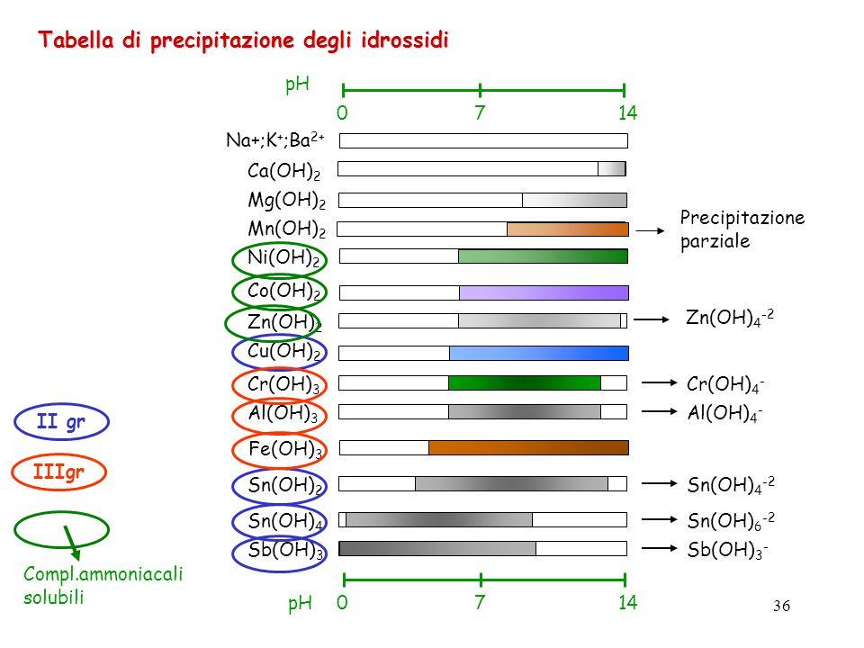 analisiQualitativa_orioli(cap.13)36 Tabella di precipitazione degli idrossidi 0714 pH 0714pH Na+;K + ;Ba 2+ Ca(OH) 2 Mg(OH) 2 Mn(OH) 2 Ni(OH) 2 Co(OH)