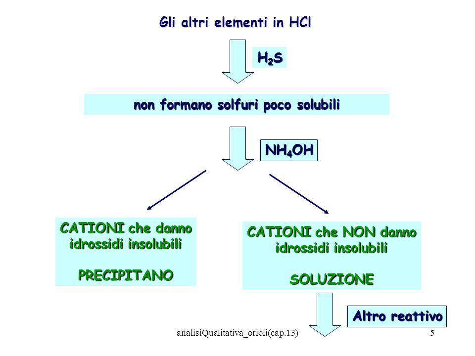 analisiQualitativa_orioli(cap.13)36 Tabella di precipitazione degli idrossidi 0714 pH 0714pH Na+;K + ;Ba 2+ Ca(OH) 2 Mg(OH) 2 Mn(OH) 2 Ni(OH) 2 Co(OH) 2 Zn(OH) 2 Cu(OH) 2 Cr(OH) 3 Cr(OH) 4 - Zn(OH) 4 -2 Al(OH) 3 Al(OH) 4 - Fe(OH) 3 Sn(OH) 2 Sn(OH) 4 -2 Sn(OH) 4 Sn(OH) 6 -2 Sb(OH) 3 Sb(OH) 3 - Precipitazione parziale II gr IIIgr Compl.ammoniacali solubili