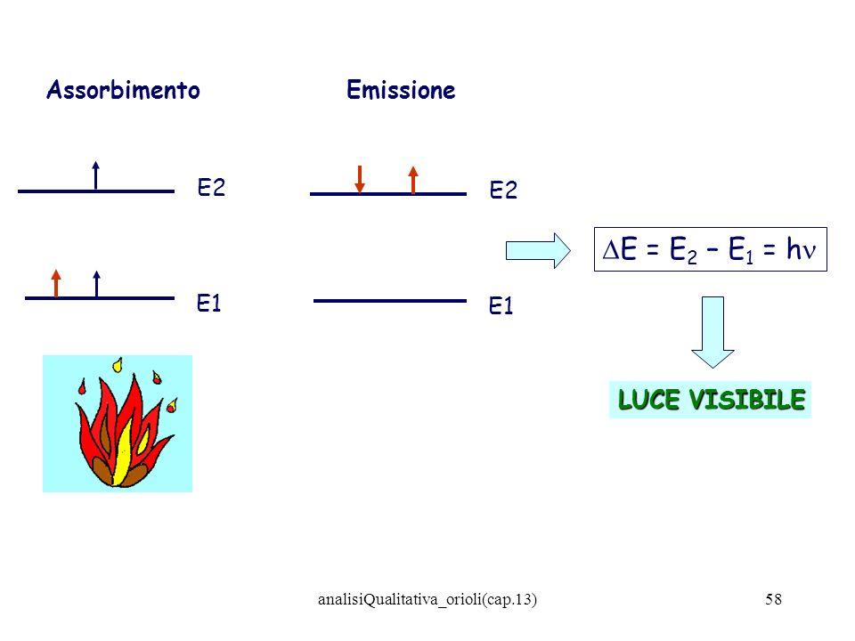 analisiQualitativa_orioli(cap.13)58 E1 E2 Assorbimento E1 E2 Emissione E = E 2 – E 1 = h LUCE VISIBILE