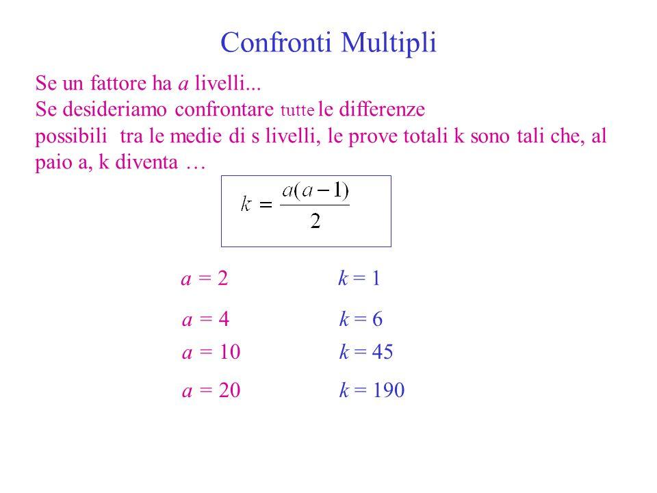 Confronti Multipli Se un fattore ha a livelli...